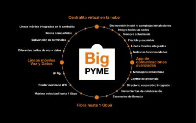 Big Pyme: la solución integral para tu negocio